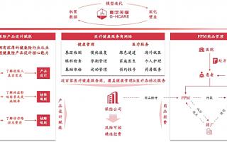 """CCV领投寰宇关爱2000万美金B轮融资,致力达成""""健康无风险"""""""