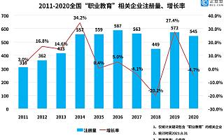 职业教育行业缺口巨大,我国现存企业不足万家,北京数量最多