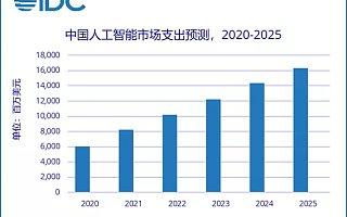 IDC:2025 年中国人工智能市场总规模将超 160 亿美元