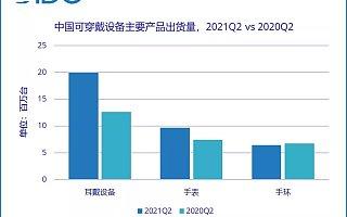 IDC:二季度中国可穿戴设备市场出货量 3614 万台,同比增长 33.7%