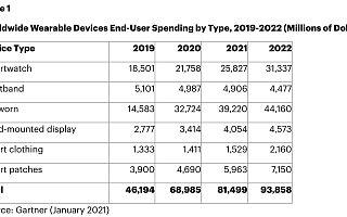 智能手表需求旺盛:二季度出货量1800万台,苹果份额稳居榜首