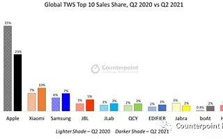 2021 年第二季度全球真无线耳机市场增长放缓
