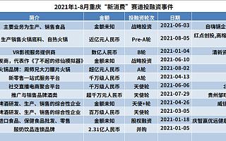 重庆新消费赛道:餐饮、零售为主力军,近五年披露金额超178.8亿