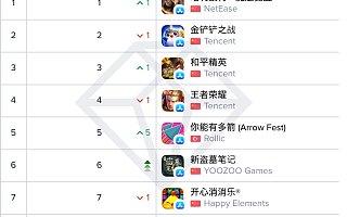 App Annie:《哈利波特:魔法觉醒》斩获中国大陆热门游戏下载榜、收入榜双榜第一