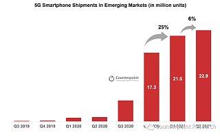 Counterpoint:新兴市场中 5G 智能手机出货量不断上升
