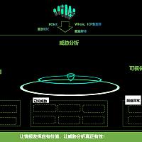 360 DNS威胁分析平台重磅发布,打造三大突破性创新技术