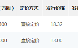 晶赛科技、科达自控精选层发行安排:10月25日网上路演 10月26日申购