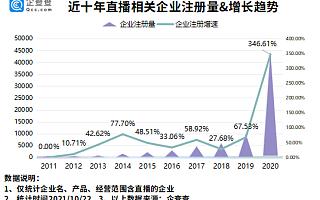 李佳琦和薇娅直播间观看数近5亿!今年前9月新增直播企业10.9万家,超去年全年